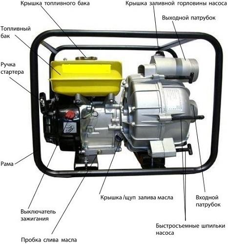 Motorlu pompa tasarımı