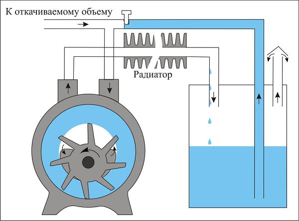 Principe de fonctionnement de la pompe à anneau d'eau