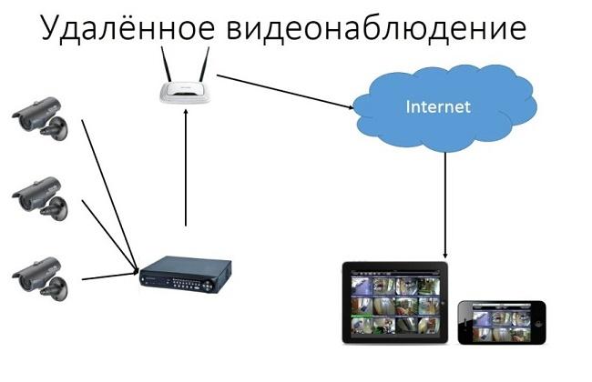 Övervakning via en tablett