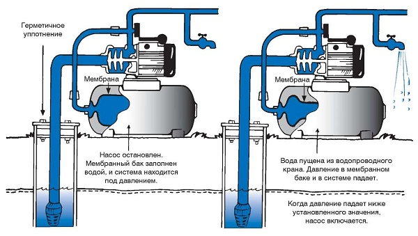 Réservoir à membrane