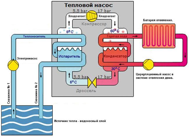 Le principe de fonctionnement de la pompe à chaleur