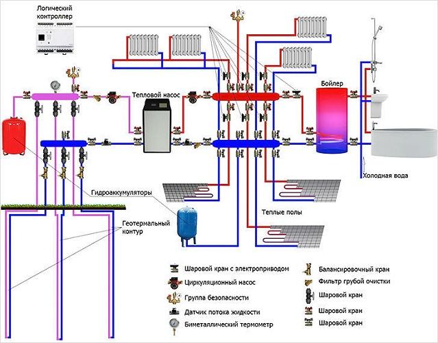 Circuit d'alimentation en chaleur avec pompe à chaleur