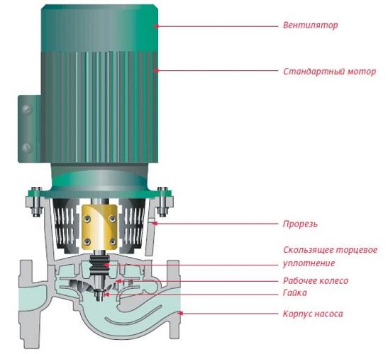 Pompe centrifuge à rotor sec
