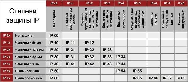 IP-vurdering