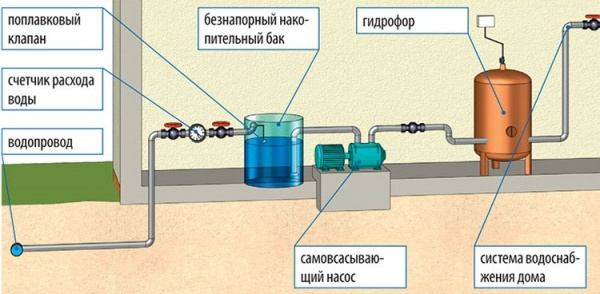 Circuit de stabilisation de la pression