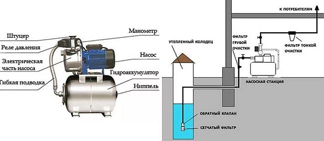Pompa istasyonu tasarımı