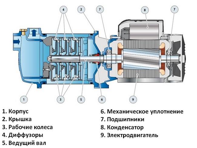 Appareil pompe centrifuge
