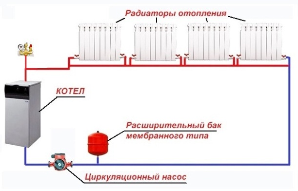 Diagram over et lukket varmesystem med en pumpe