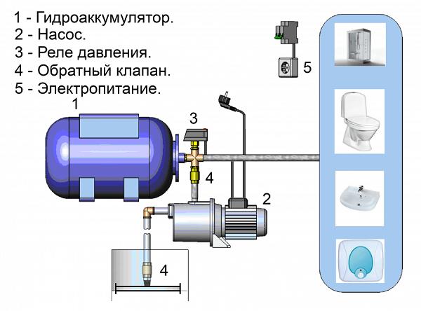 Diagram van een pompstation met een hydroaccumulator