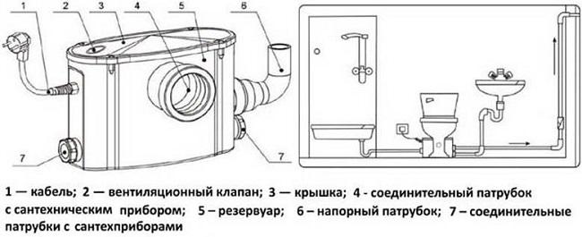 Schéma de câblage