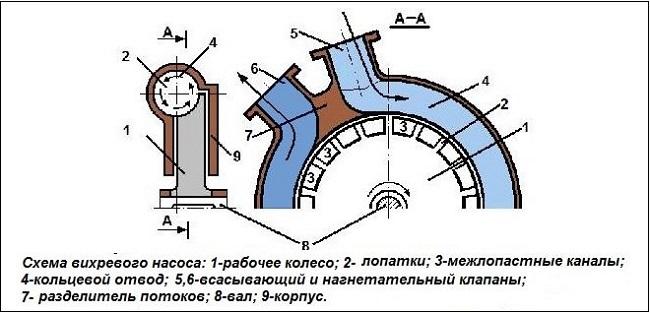 La structure du type vortex de pompe