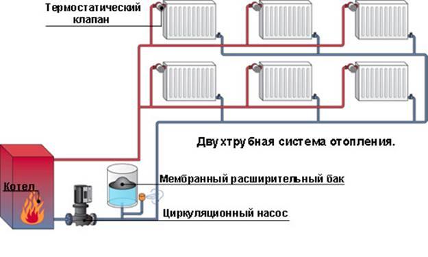 To-rørsystem