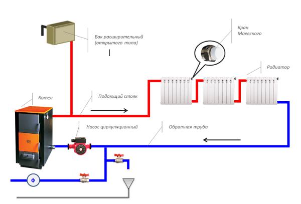 Diagram over et åpent varmesystem