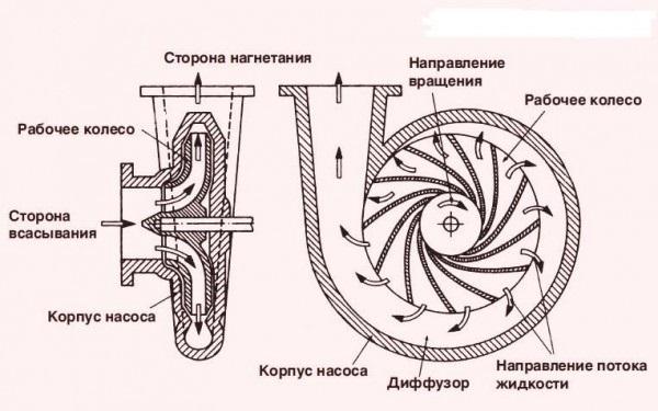 Centrifugaalpomp