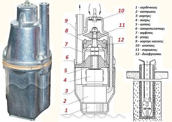 La structure interne de l'appareil de vibration pour pomper de l'eau