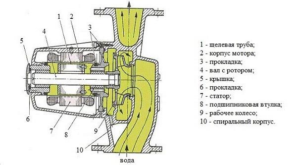 Islak rotorlu pompa
