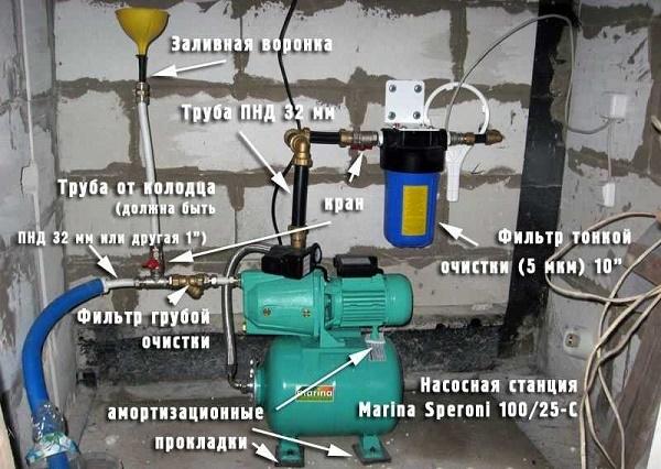 Schéma de la station de pompage