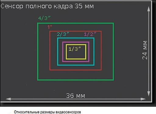 Sensor størrelse
