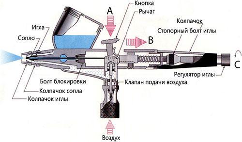 Design aerografo
