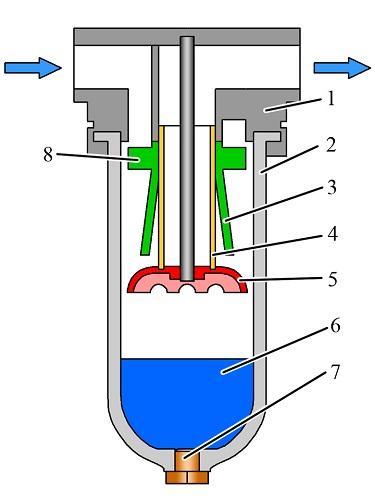 A készülék egy szabványos vortex típusú vízelválasztó