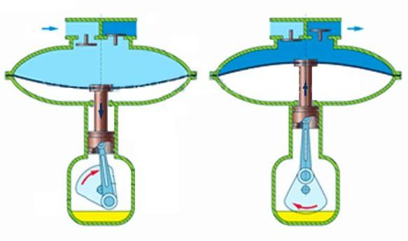 Het principe van de werking van de membraanpomp