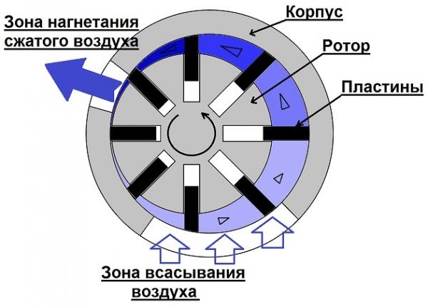 Roterende compressor