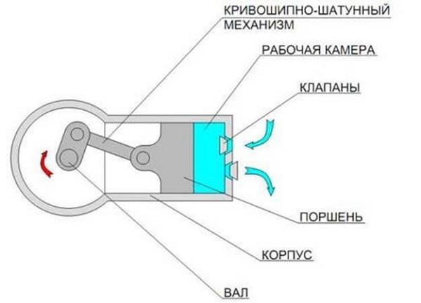 Compresor cu piston