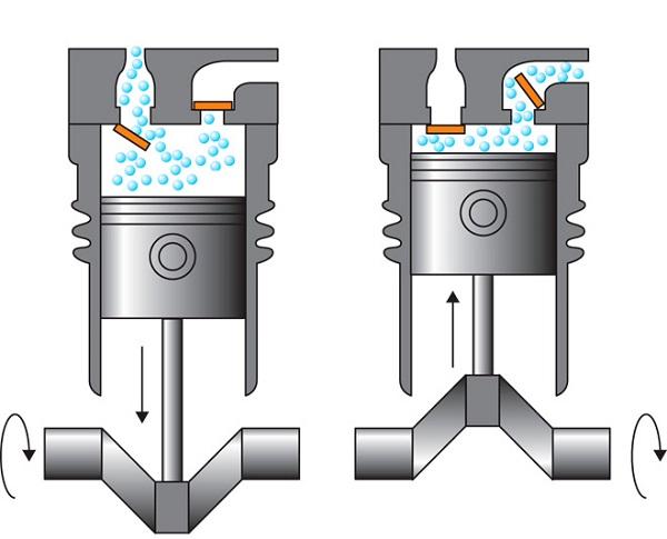Principiul funcționării compresorului