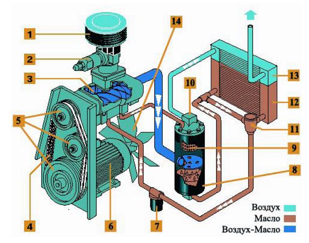 Princip för drift av pumpen