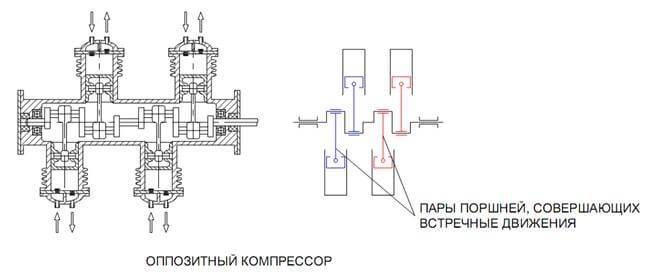 Tegengestelde compressor