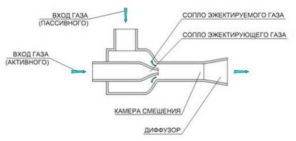 Compresor de jet