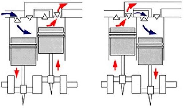 Apparaten met twee compressiestappen