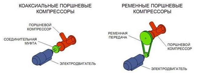 Directe (coaxiale) en riemcompressor