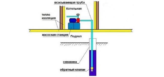 घर में पंपिंग स्टेशन की योजना