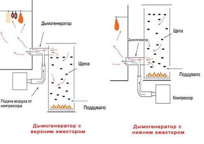 Røykgeneratorenhet