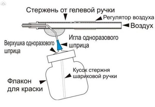 Zubograph