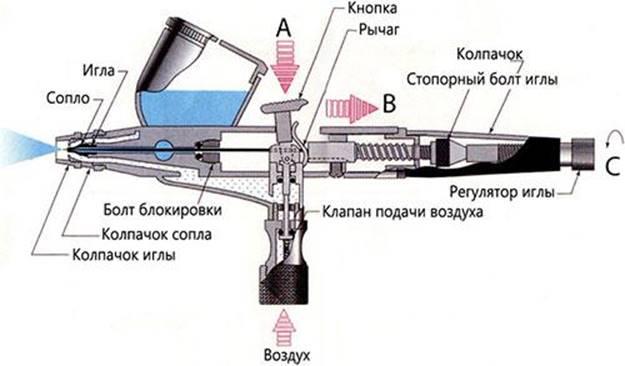 Conception aérographe