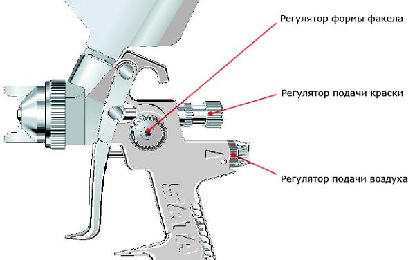 Impostazione della pistola a spruzzo