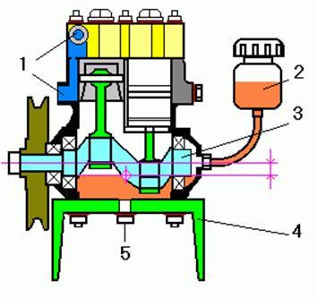 Ordning Zilovsky kompressor