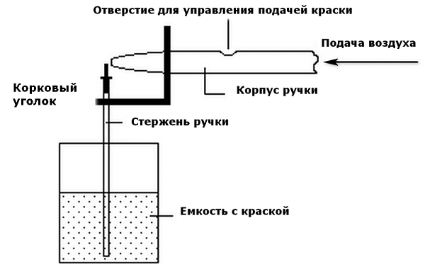 Modèle aérographe