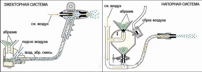 Ejector and pressure system