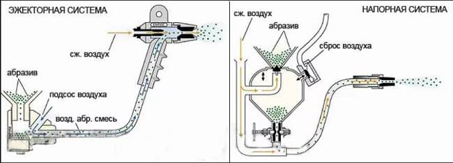 İtici ve basınç sistemi